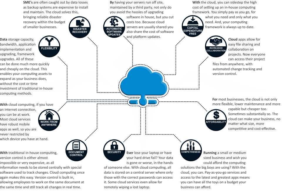 10-benefits-of-cloud